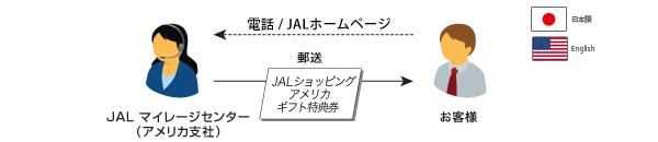 ① JALショッピングアメリカ ギフト特典券の入手方法