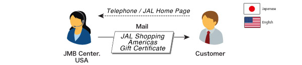 ① How to Request the JAL SHOPPING AMERICAS GIFT CERTIFICATE AWARD